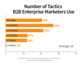 B2B Enterprise Content Marketing: 2013 Benchmarks, Budgets and Trends - North America