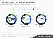 Dark Social: The Dominant Force In Online Sharing [Infographic] @StatistaCharts