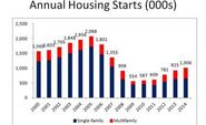 National Association of Home Builders: Eye on Housing