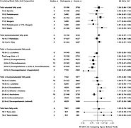 Association of Dietary, Circulating, and Supplement Fatty Acids With Coronary Risk: A Systematic Review and Meta-anal...