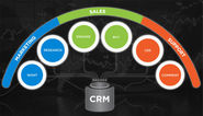 CRM Approach - A Well Planed Business Strategy Not a Mere Technology