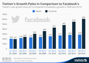 Twitter's Growth Rate Is Tiny Compared to Facebook