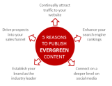 Evergreen content: its enduring power and how to use it