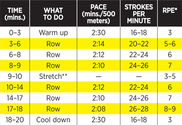 20-Minute Total Body Rowing Workout