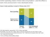 China online retail and its contribution to China's evolution to a consumption driven society