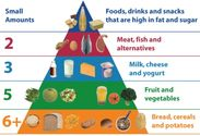 Special Dietary Requirements For Children