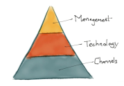 Everything is marketing, everyone must be agile - Chief Marketing Technologist