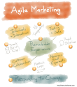 "Agile Marketing Resource "" Agile marketing for the product manager"