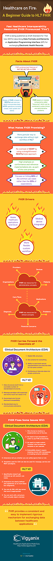 Healthcare on Fire: A Beginner Guide to HL7 FHIR [Infographic]