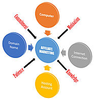 Top 10 Affiliate Marketing Networks