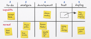 So Long Scrum, Hello Kanban by ALex Salazar
