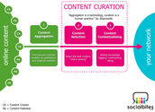 60+ Content Curation Tools | Pamorama | Social Media Marketing Blog