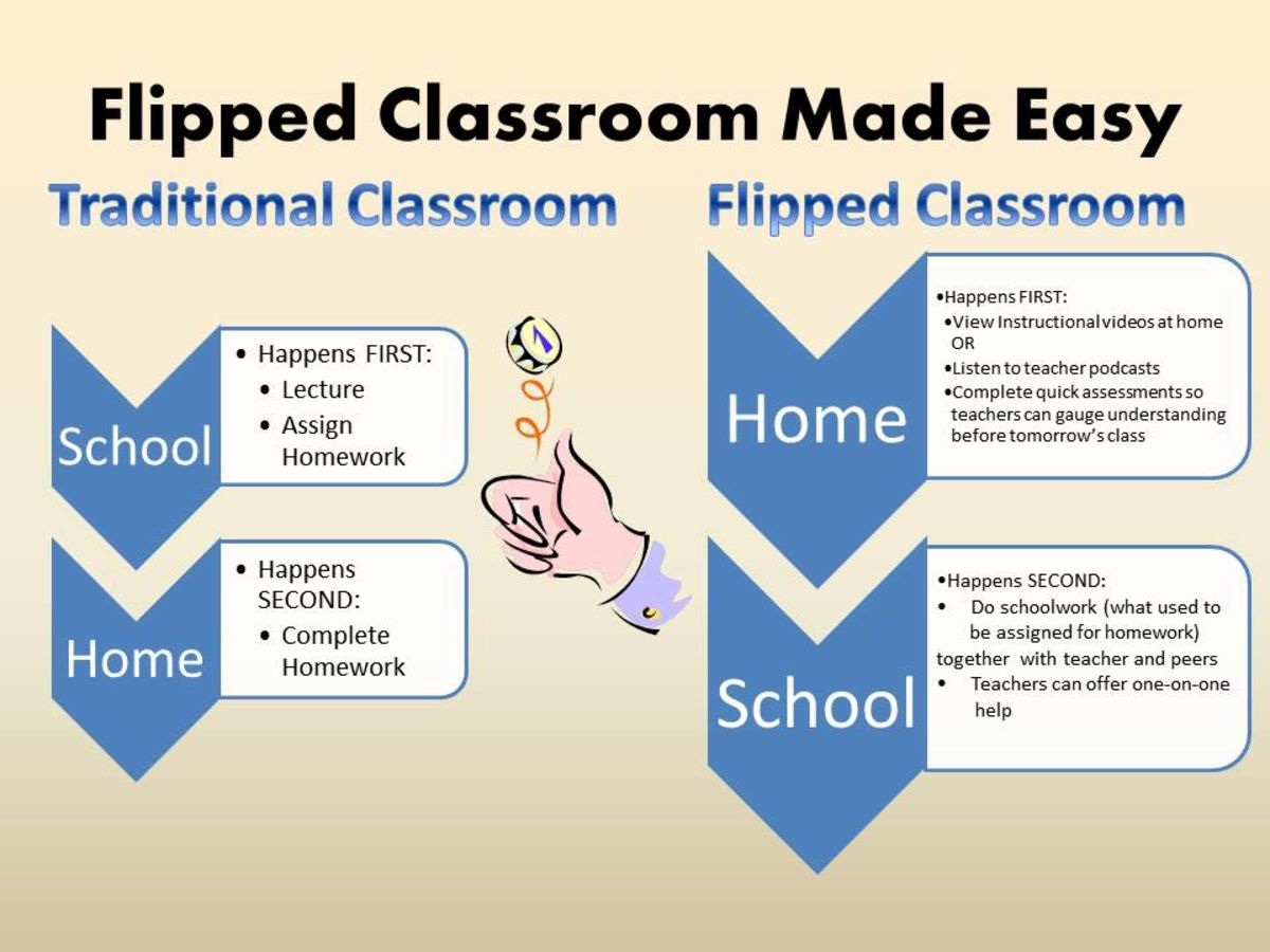 Headline for Top 20 ipad apps to flip your classroom in #tabletscourse
