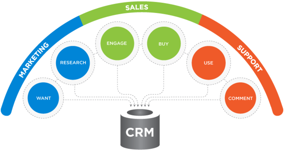 Headline for Customer Relationship Management (CRM) Tools