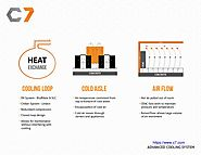 C7 Data Center Advanced Cooling Technologies