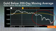 Worst Over for Gold Prices? - Bloomberg Video
