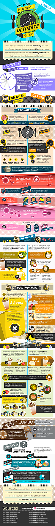 What to Eat After Workouts to Get Results You Want