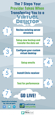 7 Steps Taken to Transfer to Your Virtual Desktop