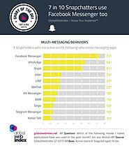 72% of Snapchat Users Also Use Facebook Messenger (Infographic)