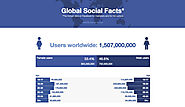 Global Social Facts - know the hottest data on Facebook