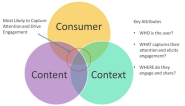 3 Keys to Activating an Audience with Smarter Content