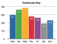 TweetStats :: Graphin' Your Stats