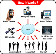 Vayak Staff care - online reporting, Field Staff mobile Application, Employee GPS Location Tracking