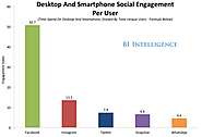 Snapchat usage statistics and revenue - Business of Apps