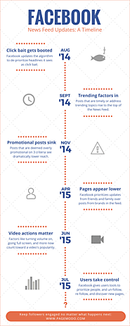A Timeline of Important Facebook News Feed Updates [Infographic]