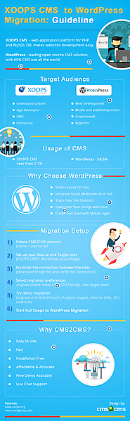 XOOPS CMS to WordPress Migration: Guideline by CMS2CMS