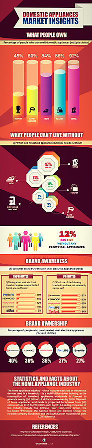 Domestic Appliances Market Insights