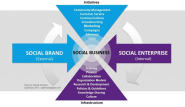 2012: The Year Of Social Business Strategy - 10,000 Words