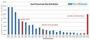 7 Conversion Rate Truths That Will Change Your Landing Page Strategy