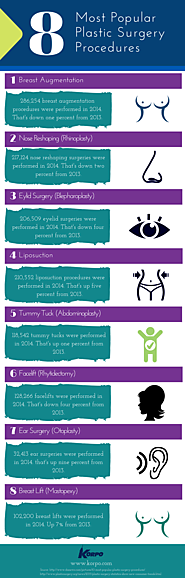 8 Most Popular Plastic Surgery Procedures : Infographic | Visual.ly