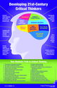 25 Ways to Develop 21st Century Thinkers ~ Educational Technology and Mobile Learning