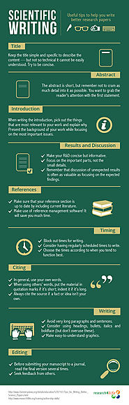 Infographic: How to write better science papers