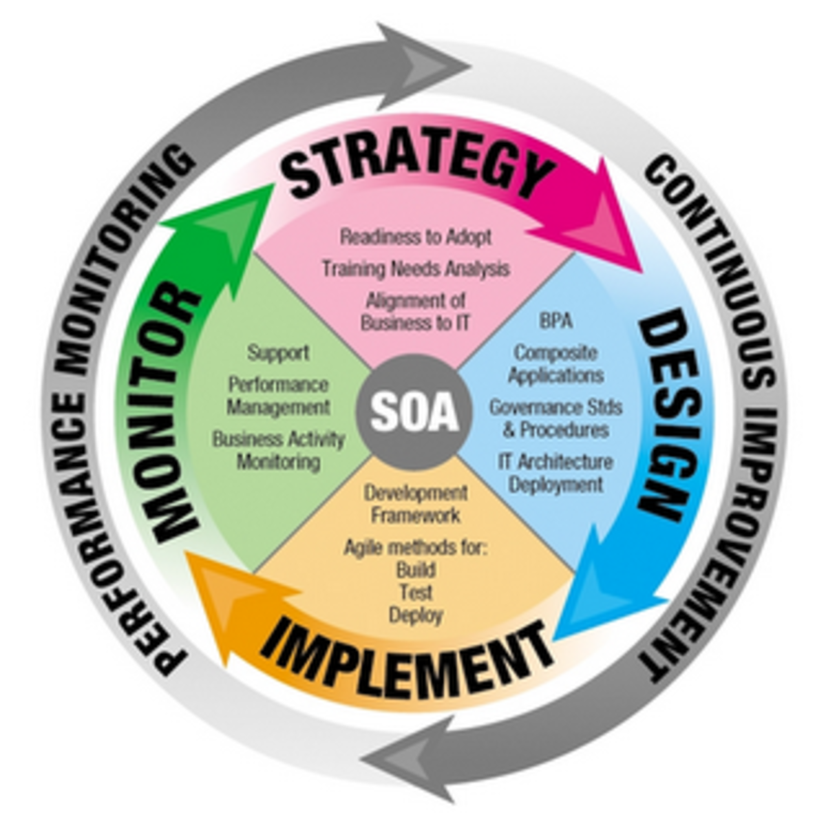 Headline for Service Oriented Architecture (SOA)