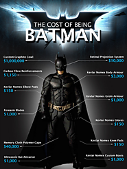 How much money would it take to be Batman? - Quora