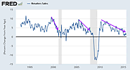 Mish's Global Economic Trend Analysis: Retail Sales Weaker Than Expected, Led by Autos; Car Boom Ending?