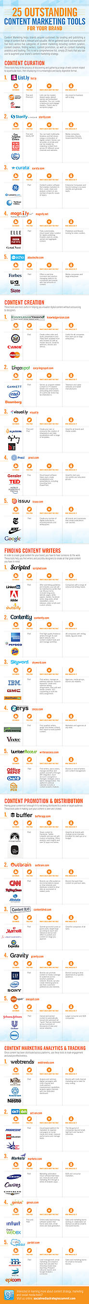 25 Content Marketing Tools for Curation, Creation, Promotion & Distribution [Infographic]