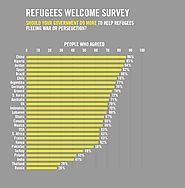 Refugees Welcome Index shows government refugee policies out of touch with public opinion
