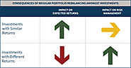 Portfolio Rebalancing Usually Reduces Returns, But Also Risk | Michael Kitces