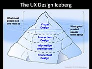 Iterative prototyping and feedback for better UX design