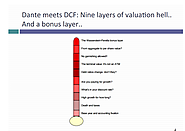 Aswath Damodaran Session 26 Closing and Review Dante's Inferno