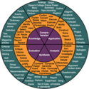 A Great Blooms Taxonomy Wheel for Teachers ~ Educational Technology and Mobile Learning