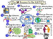 Top 10 Reasons to Use Google Apps for Education