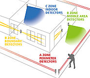 Advantages of Photo Beam Detector over PIR Sensors