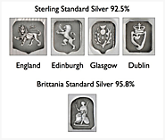 Decoding Hallmarks – A Guide to Reading Hallmarks on British Silver