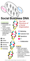 Social Business DNA [Infographic] | Social Media Explorer