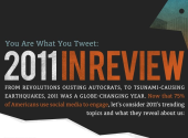 You Are What You Tweet: 2011 in Review